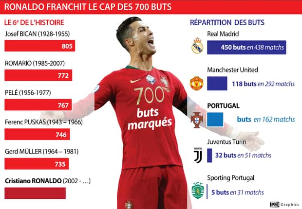« Les records viennent naturellement ». Cristiano Ronaldo après son 700e but